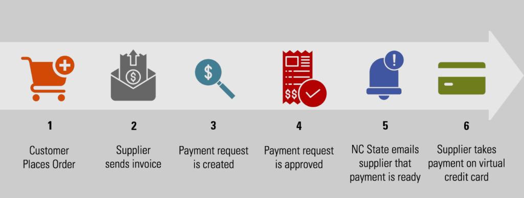 Virtual Payables Steps Image