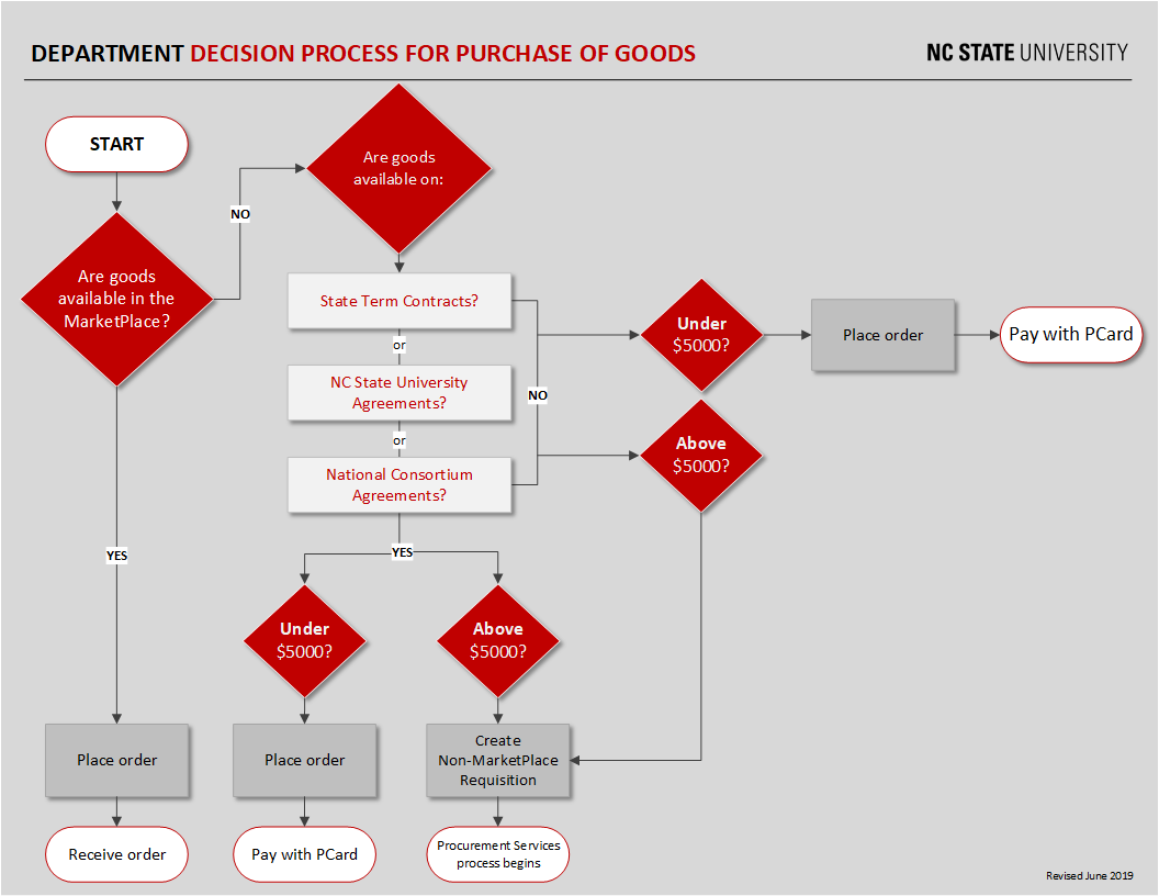 Flowchart for Depicting Department Decision Purchase Goods